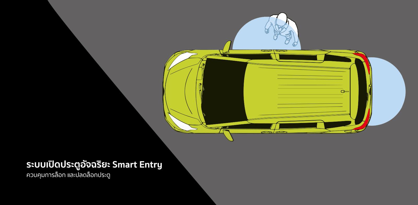 ระบบเปิดประตูอัจฉริยะ Smart Entryควบคุมการล็อก และปลดล็อกประตู