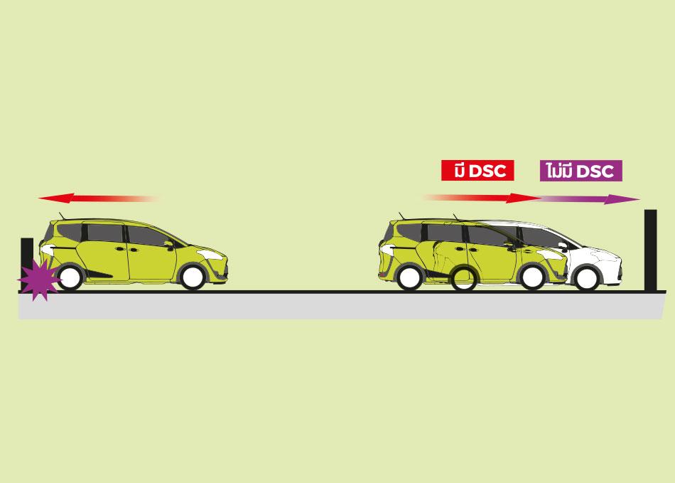 ระบบป้องกันการออกตัวแบบผิดวิธี DSC (Drive Start Control) ควบคุมการทำงานของเครื่องยนต์ในกรณีที่มีการออกตัวผิดวิธีจากการเปลี่ยนเกียร์แบบกะทันหัน