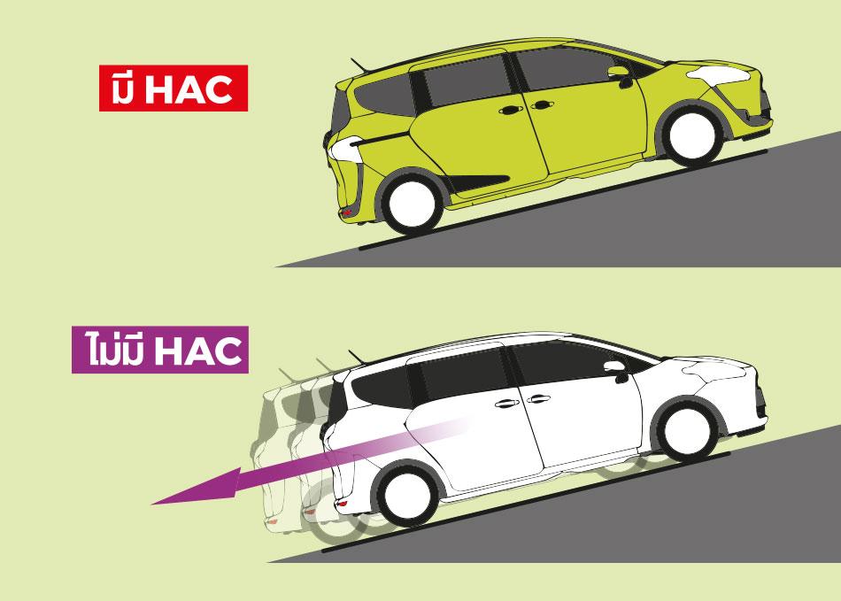 ระบบช่วยการออกตัวขณะอยู่บนทางลาดชัน HAC (Hill-start Assist Control) ป้องกันการไหลของตัวรถในจังหวะออกตัวบนทางลาดชัน
