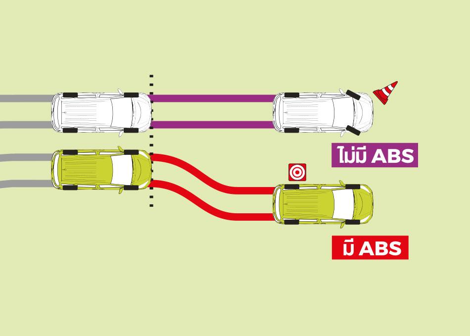 ระบบเบรค ABS (Anti-lock Braking System) ป้องกันล้อล็อกขณะเบรกกะกันหัน ช่วยควบคุมรถในเวลาคับขัน