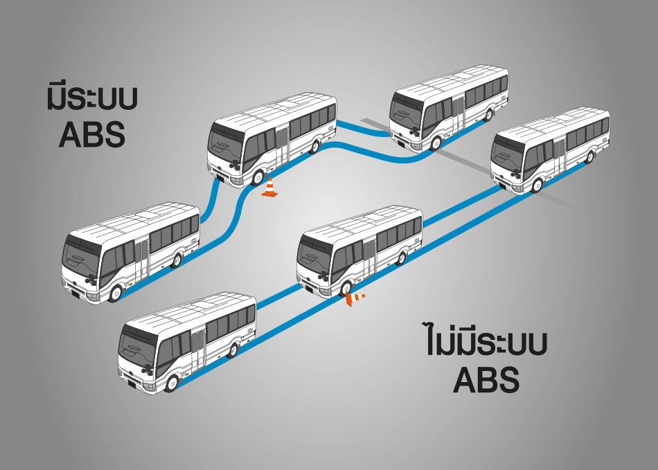 ระบบเบรก ABS (Anti-lock Braking System) ป้องกันล้อล็อกและลื่นไถล ทำให้สามารถควบคุมรถและหลบเลี่ยงสิ่งกีดขวางได้ เมื่อรถเบรกกระทันหัน
