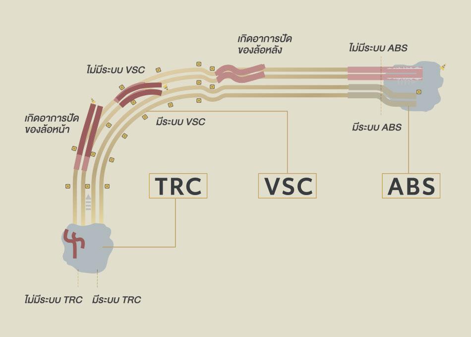 TRC ระบบป้องกันล้อหมุนฟรี (Traction Control System) / VSC ระบบควบคุมการทรงตัว (Vehicle Stability Control) / ABS ระบบป้องกันล้อล็อก (Anti-lock Brake System) / BA ระบบเสริมแรงเบรก (Brake Assist)