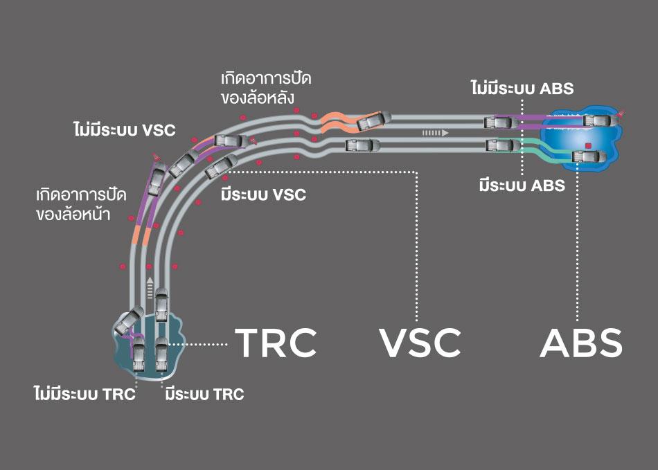 ระบบควบคุมการทรงตัว VSC (Vehicle Stability Control), ระบบป้องกันล้อหมุนฟรี TRC (Traction Control), ระบบป้องกันล้อล็อก ABS (Anti-lock Braking System)