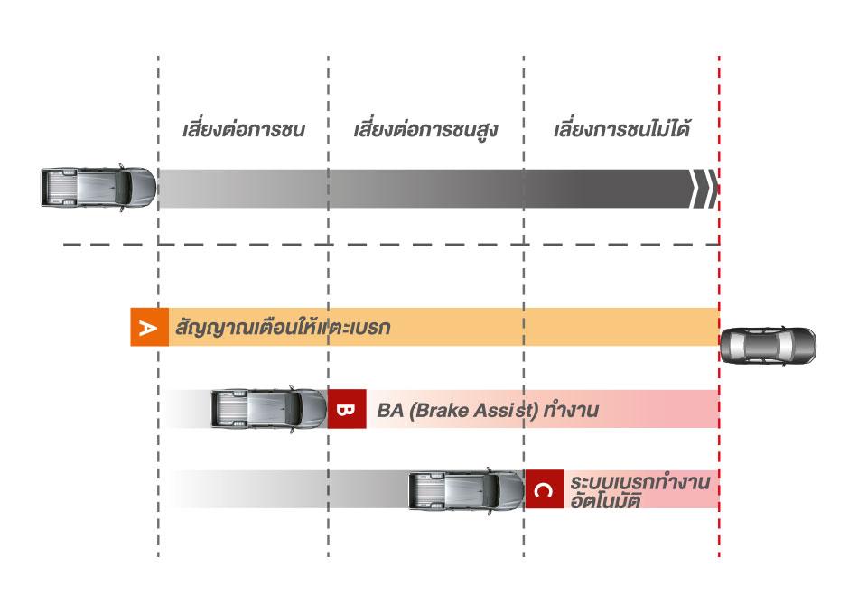 Pre-Collision System ระบบความปลอดภัยก่อนการชน