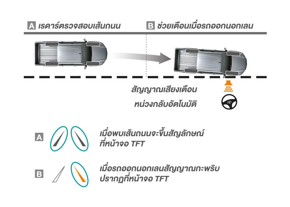 Lane Departure Alert With Brake Force Assist ระบบเตือนเมื่อออกนอกเลนพร้อมหน่วงอัตโนมัติ