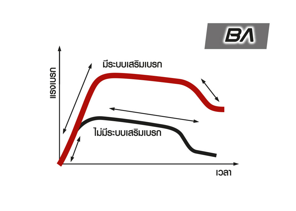 ระบบเสริมแรงเบรก BA (Brake Assist) ช่วยเพิ่มแรงเบรกอัตโนมัติในสภาวะฉุกเฉิน