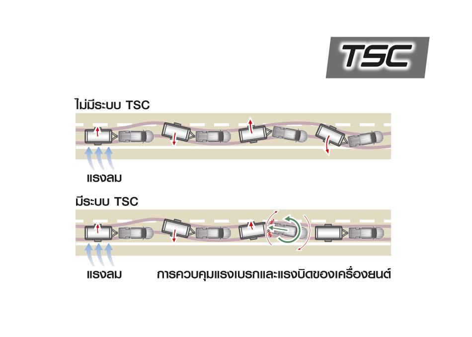 ระบบควบคุมการส่ายของส่วนพ่วงท้าย TSC (Trailer Sway Control) ป้องกันรถเสียการทรงตัว เมื่อใช้งานลากจูงหรือเผชิญลมพัดรุนแรง