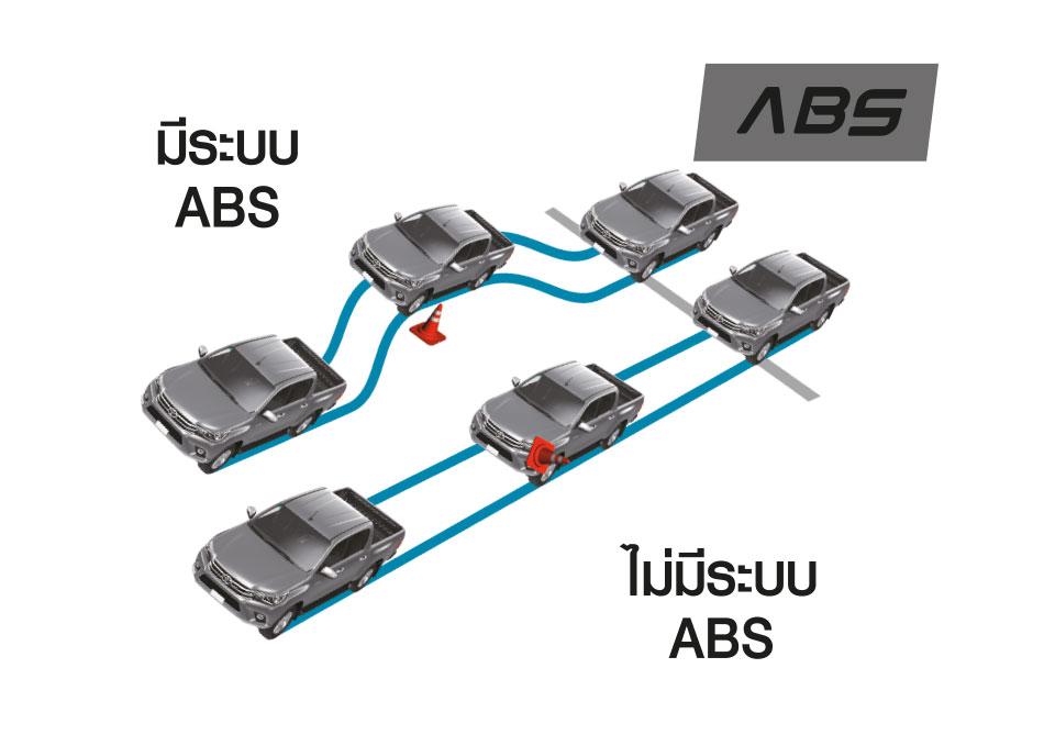 ระบบป้องกันล้อล็อก ABS (Anti - lock Braking System) ป้องกันล้อล็อกและการลื่นไถลขณะเบรกกระทันหัน