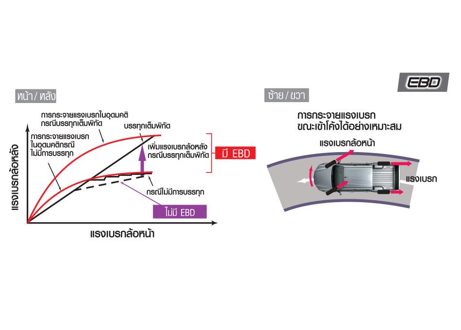 ระบบกระจายแรงเบรก EBD (Electronic Brake - force Distribution) กระจายแรงเบรกให้สมดุลขณะเข้าโค้ง ป้องกันอาการท้ายสะบัด