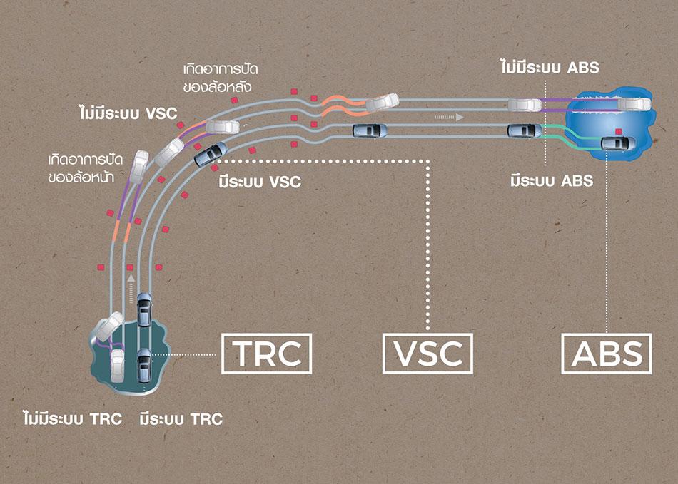 TRC (Traction Control System) ระบบป้องกันล้อหมุนฟรี  VSC (Vehicle Stability Control) ระบบควบคุมการทรงตัว ABS (Anti-lock Brake System) ระบบป้องกันล้อล็อก