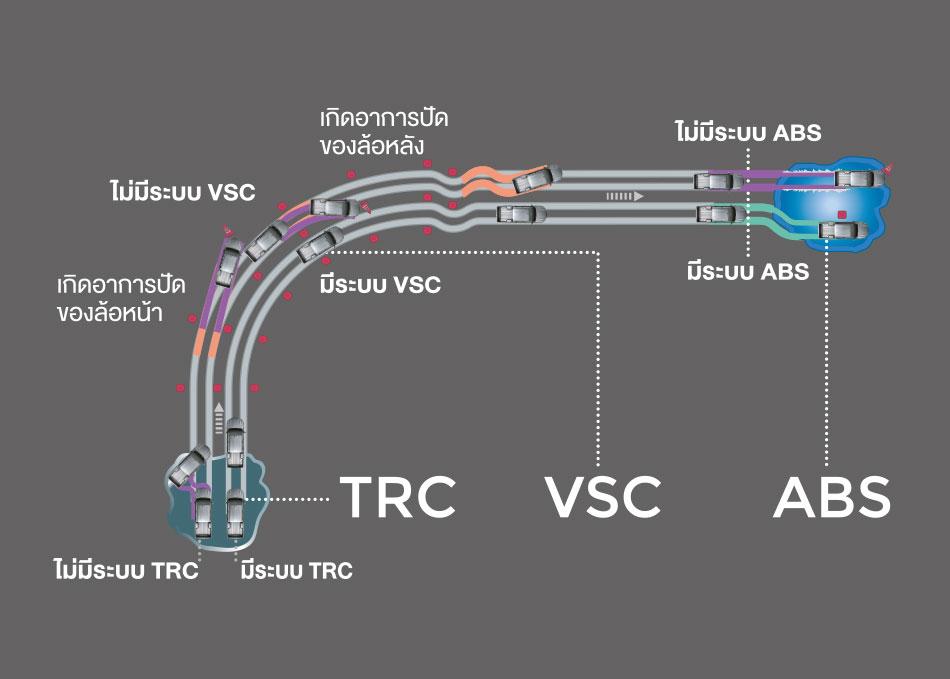 ระบบป้องกันล้อหมุนฟรี TRC (Traction Control) + ระบบควบคุมการทรงตัว VSC (Vehicle Stability Control) + ระบบป้องกันล้อล็อก ABS (Anti-lock Braking System)